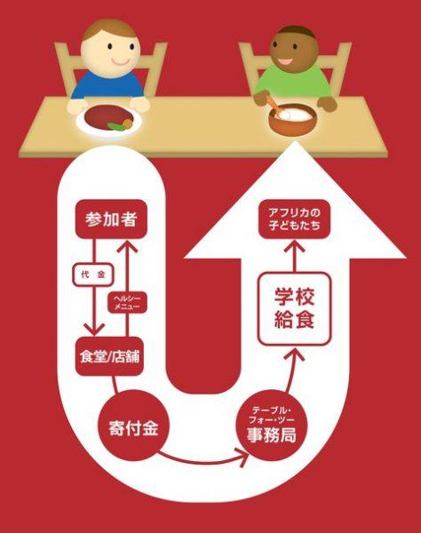 TABLE FOR TWO (テーブルフォーツー) 対象メニュー