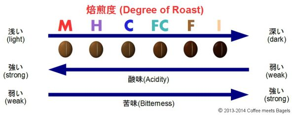 degree-of-roast-140703