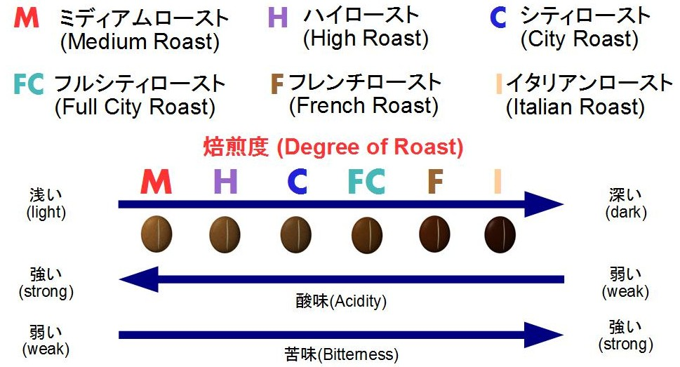 degree of roast